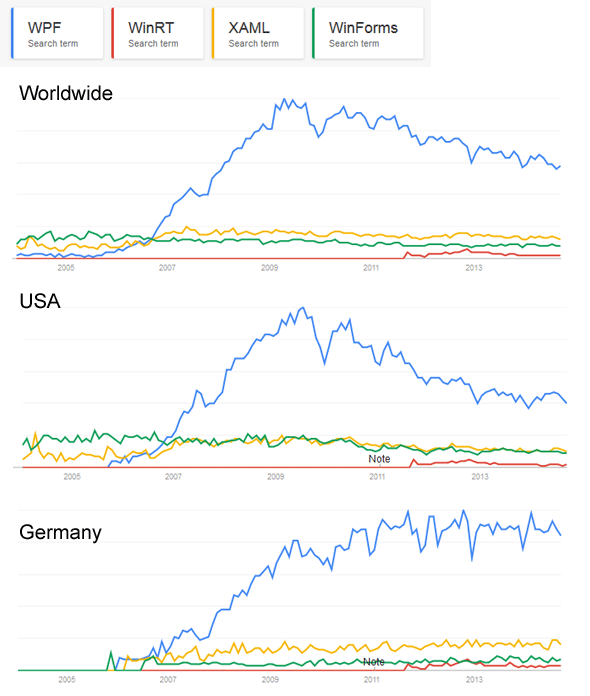 Google trends for WPF, XAML, WinRT and WinForms