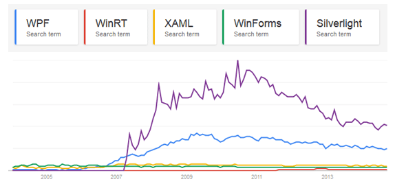 Google trends for WPF, XAML, WinRT, WinForms and Silverlight