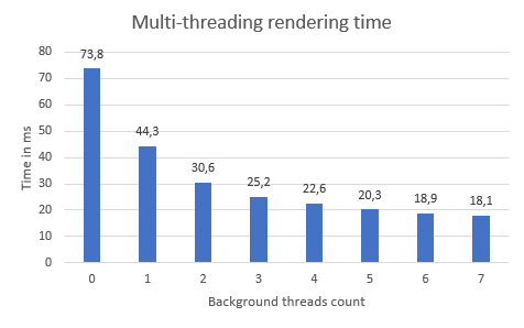 Ab3d.DXEngine multi-threading performance improvements graph
